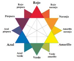 RYB_color_wheel-es